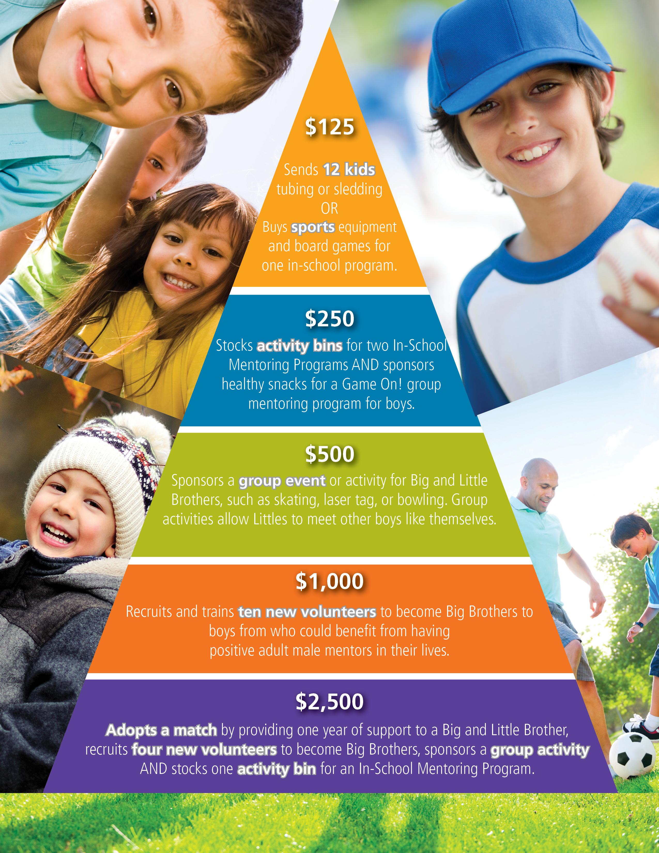 FundraisingPyramid2